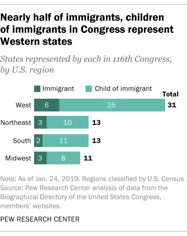 Nearly half of immigrants, children of immigrants in Congress represent Western states