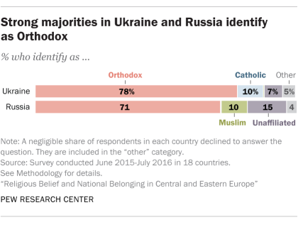 Strong majorities in Ukraine and Russia identify as Orthodox