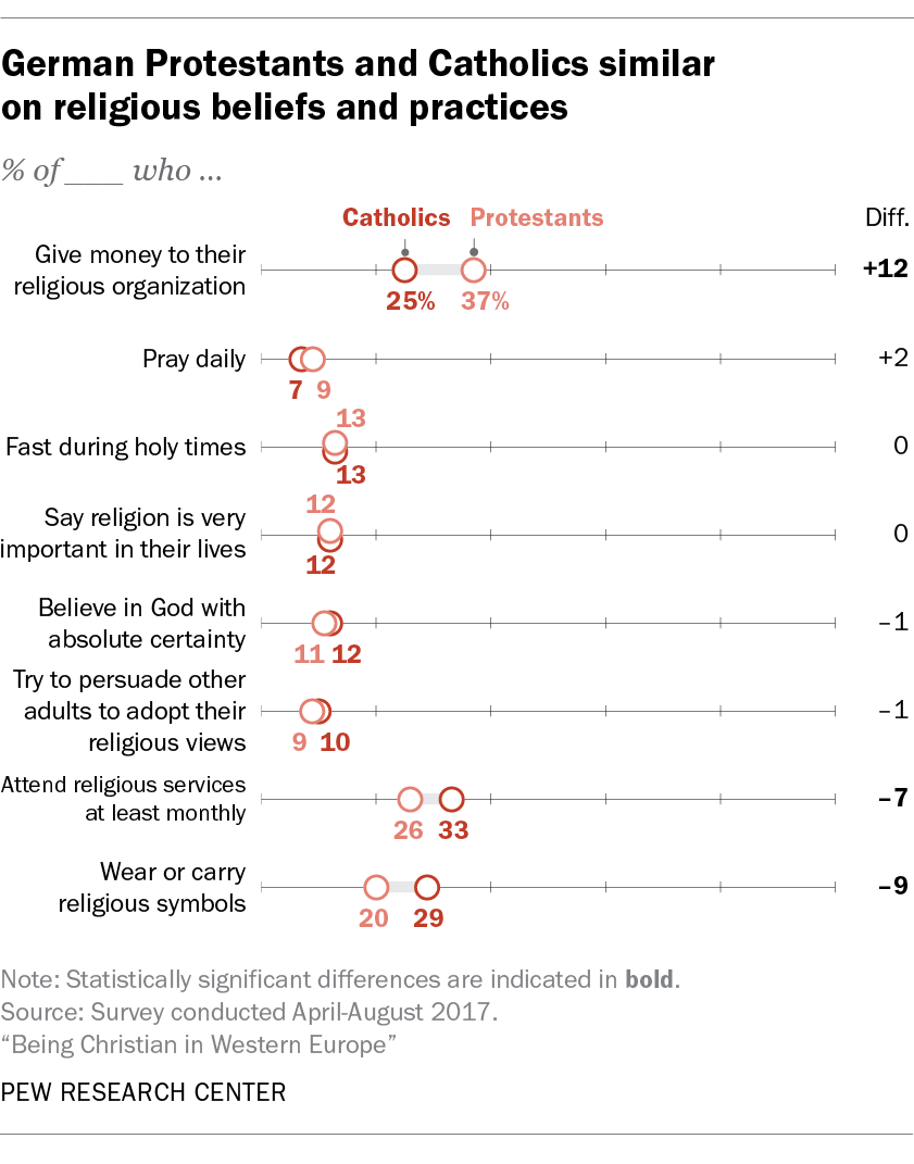 Germany Protestants and Catholics similar on religious beliefs and practices