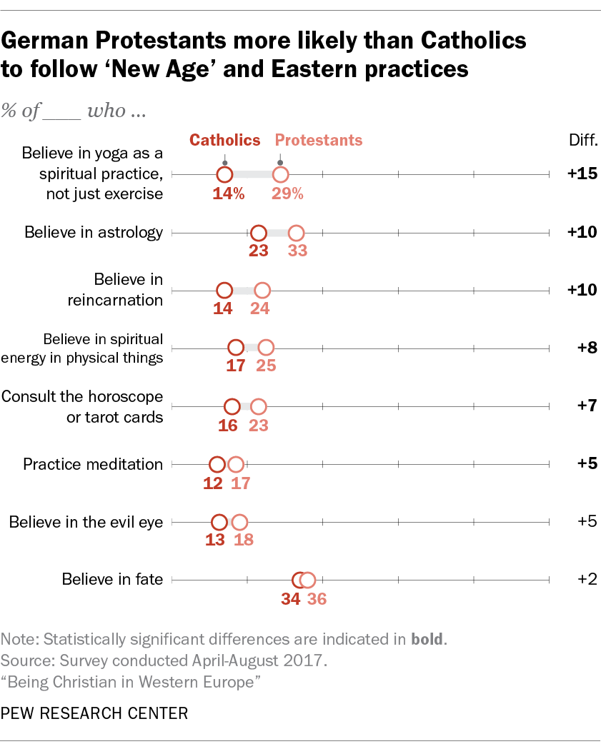German Protestants more likely than Catholics to follow 'New Age' and Eastern practices
