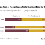 Almost three-quarters of Republicans feel misunderstood by the news media