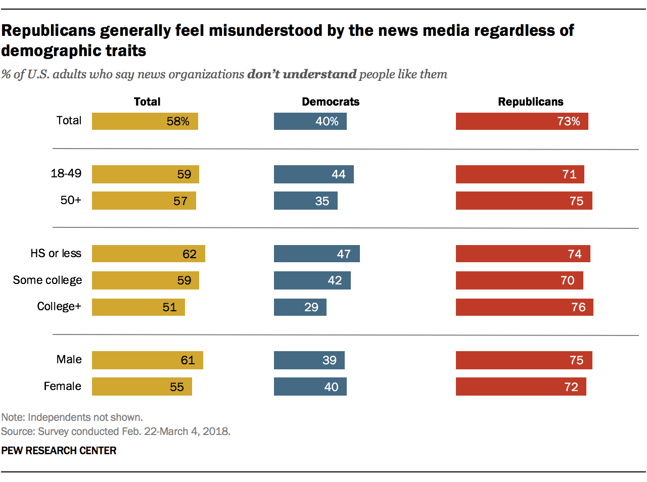 Republicans generally feel misunderstood by the news media regardless of demographic traits