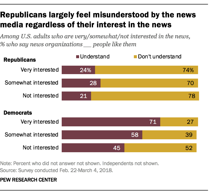Republicans largely feel misunderstood by the news media regardless of their interest in the news