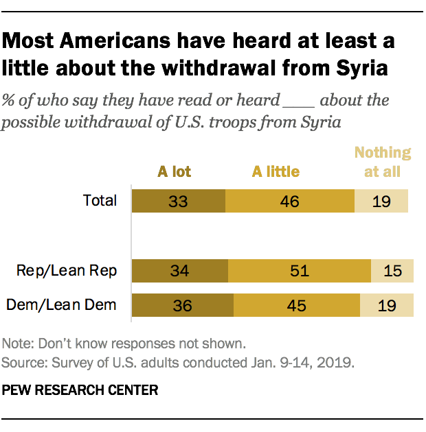 Most Americans have heard at least a little about the withdrawal from Syria