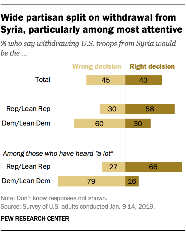 Wide partisan split on withdrawal from Syria, particularly among most attentive