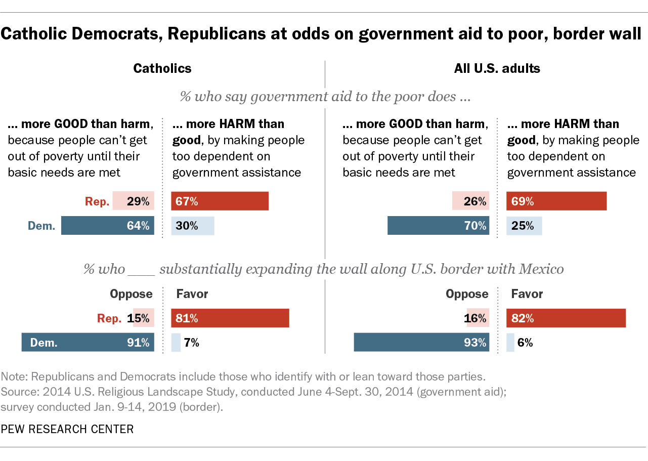 Catholic Democrats, Republicans at odds on government aid to poor, border wall