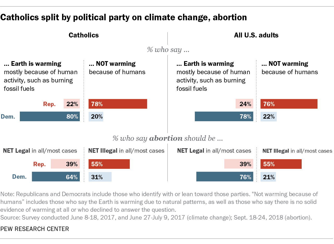 Catholics split by political party on climate change, abortion