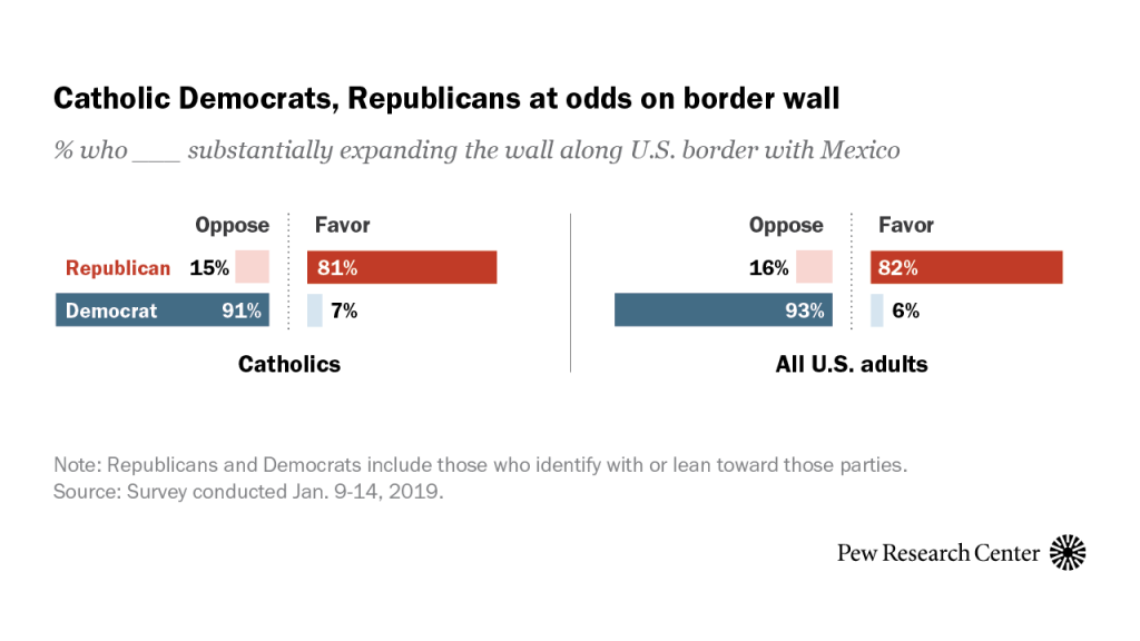 Catholic Democrats, Republicans at odds on border wall