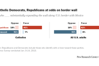 Catholic Democrats, Republicans at odds on border wall