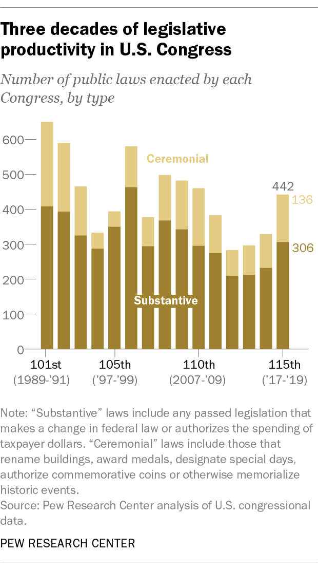Three decades of legislative productivity in U.S. Congress
