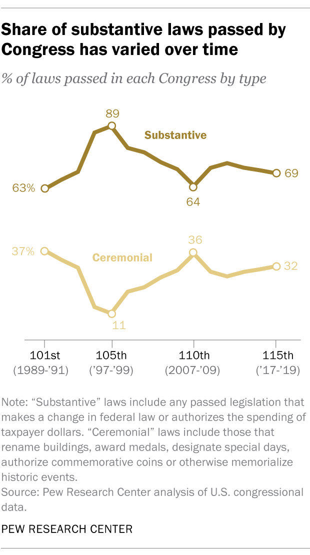 Share of substantive laws passed by Congress has varied over time