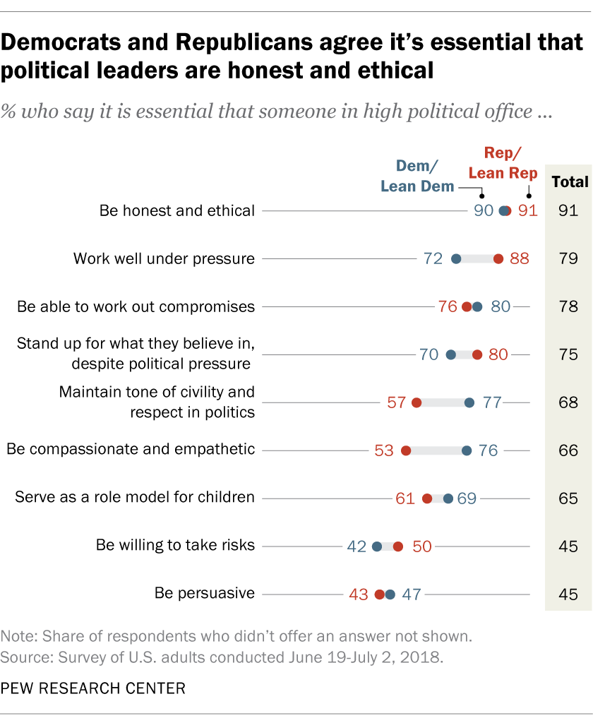 Democrats and Republicans agree it's essential that political leaders are honest and ethical