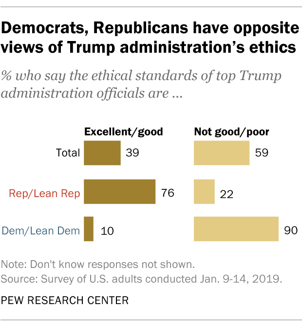 Democrats, Republicans have opposite views of Trump administration's ethics