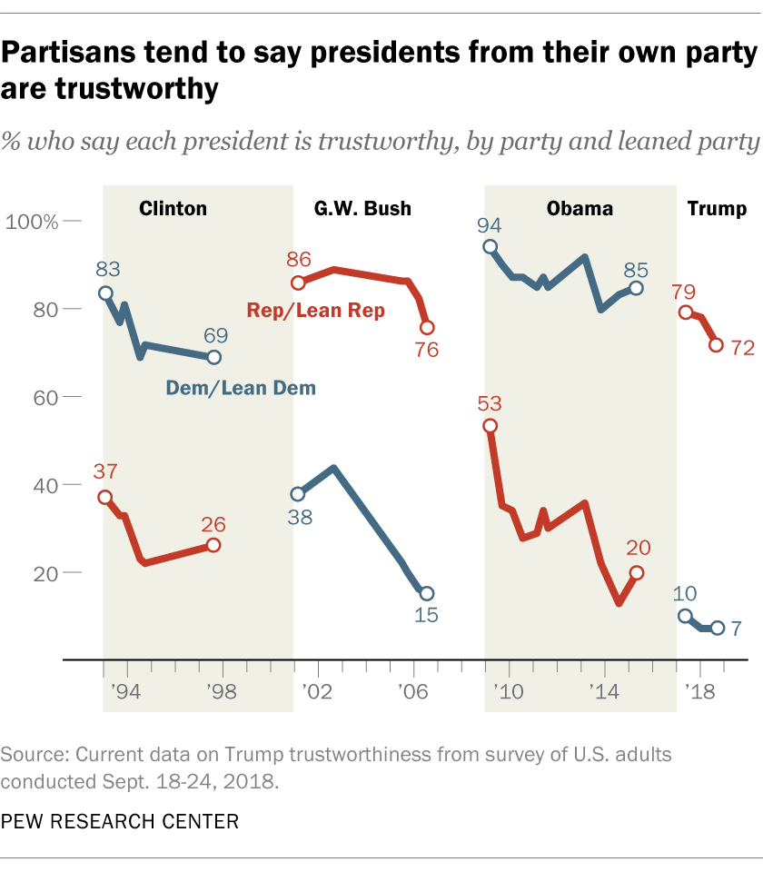 Partisans tend to say presidents from their own party are trustworthy