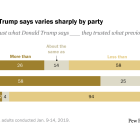 Trust in what Trump says varies sharply by party