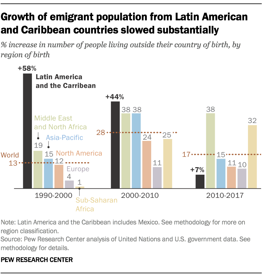 Growth of emigrant population from Latin American and Caribbean countries slowed substantially