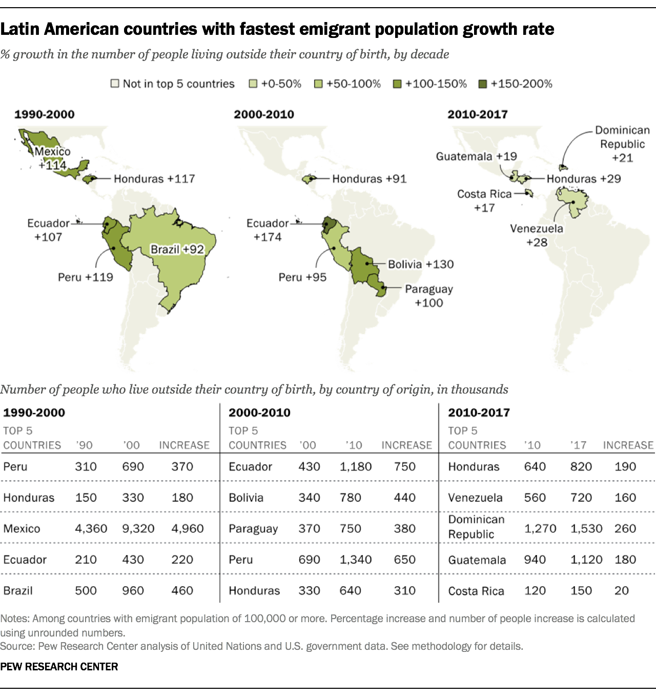 Latin American countries with fastest emigrant population growth rate