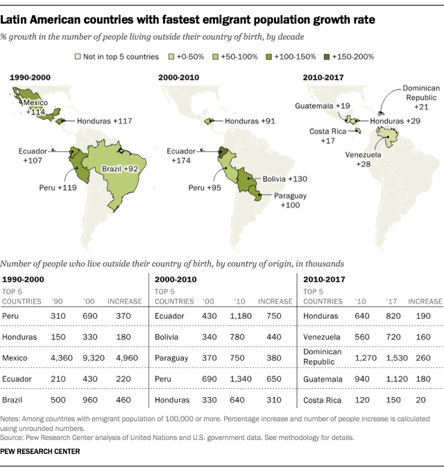 Latin American countries with fastest emigrant population