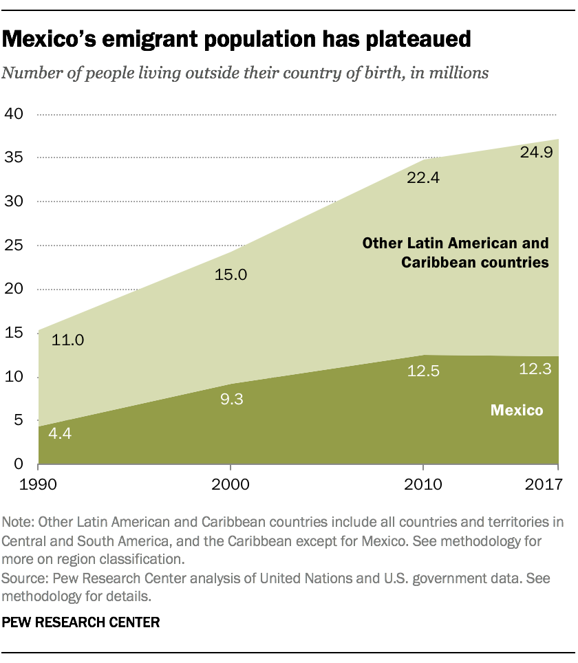 Mexico's emigrant population has plateaued