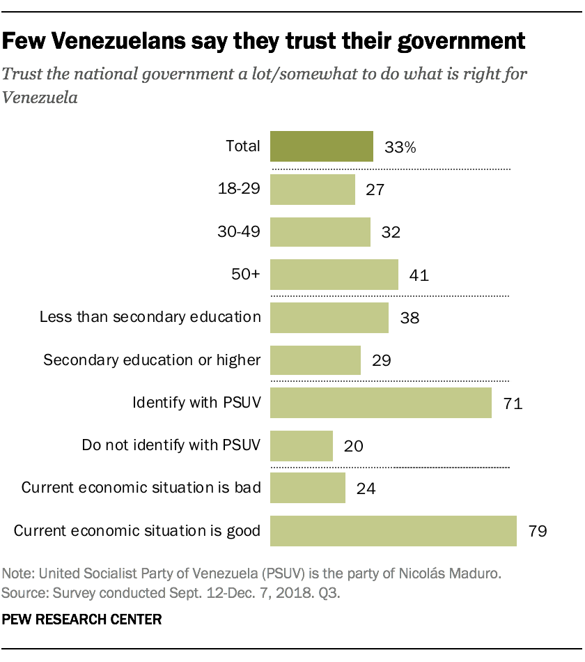 Few Venezuelans say they trust their government
