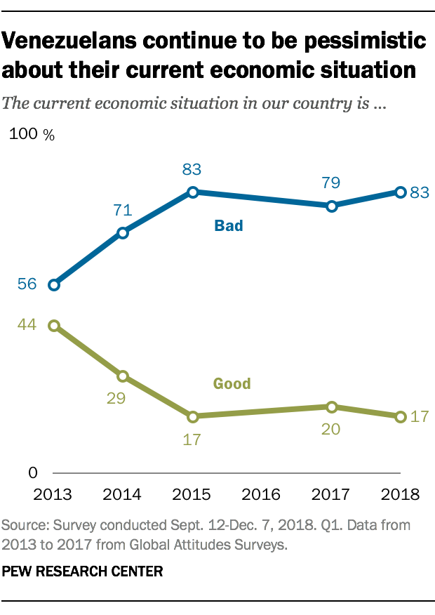 Venezuelans continue to be pessimistic about their current economic situation