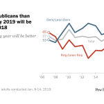 Far more Republicans than Democrats say 2019 will be better than 2018