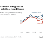 Partisan gap in views of immigrants as wide as at any point in at least 25 years