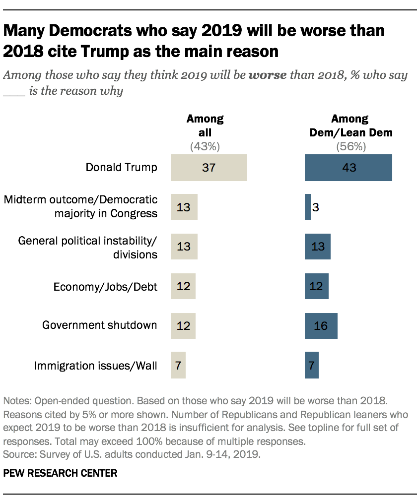 Many Democrats who say 2019 will be worse than 2018 cite Trump as the main reason