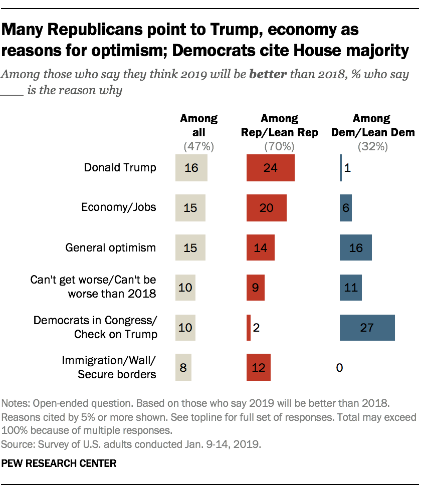 Many Republicans point to Trump, economy as reasons for optimism; Democrats cite House majority