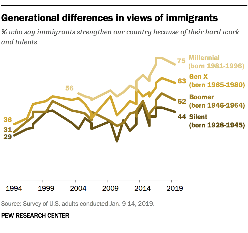 Generational differences in views of immigrants