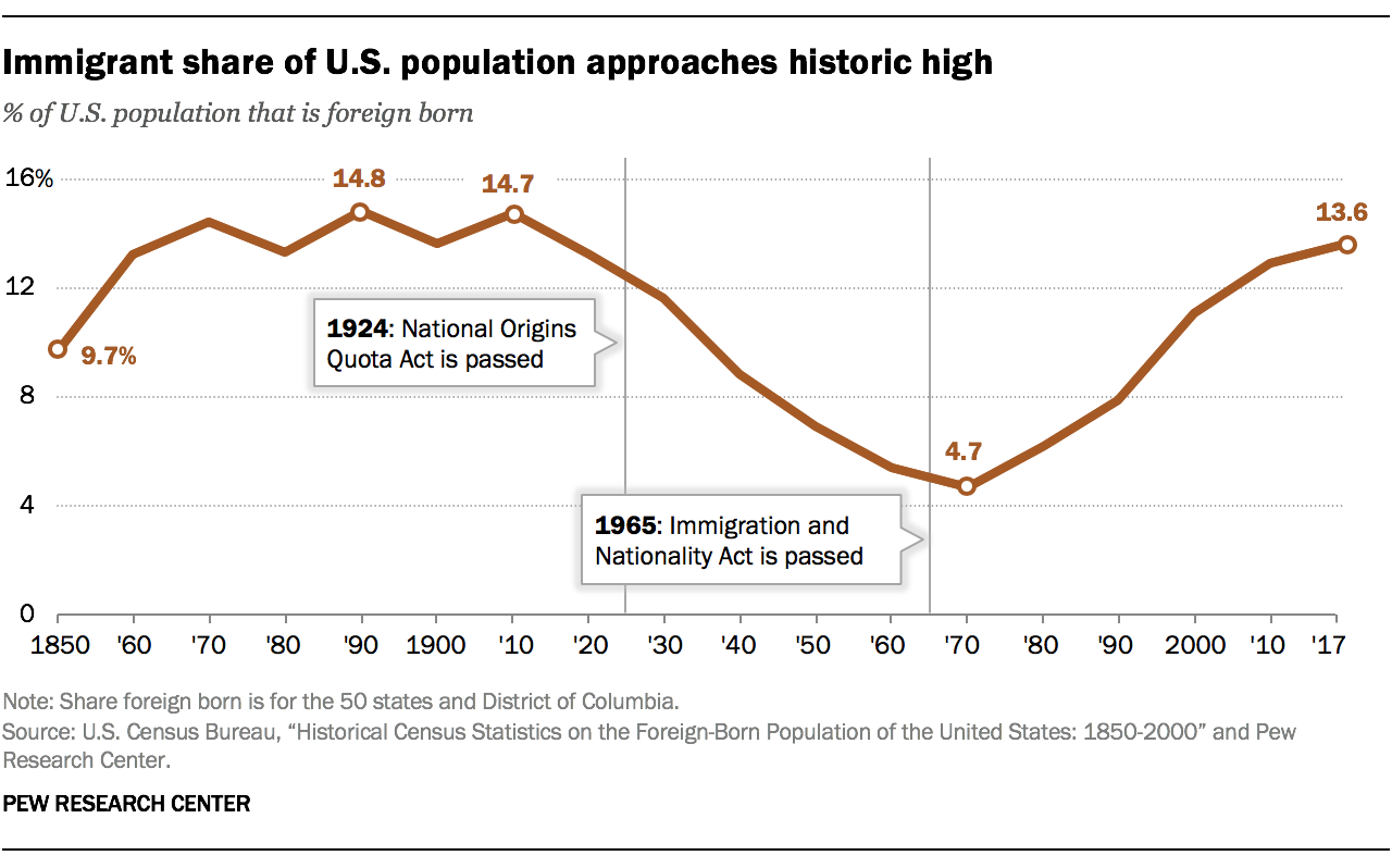 Immigrant share in U S  nears record high but remains below that of