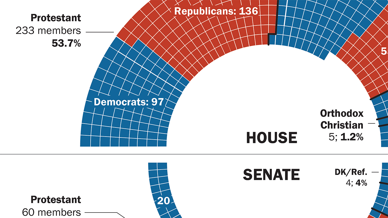 5 Facts About The Religious Makeup Of Congress Pew