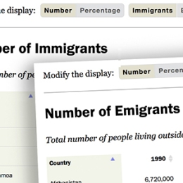 International migrants by country | Pew Research Center