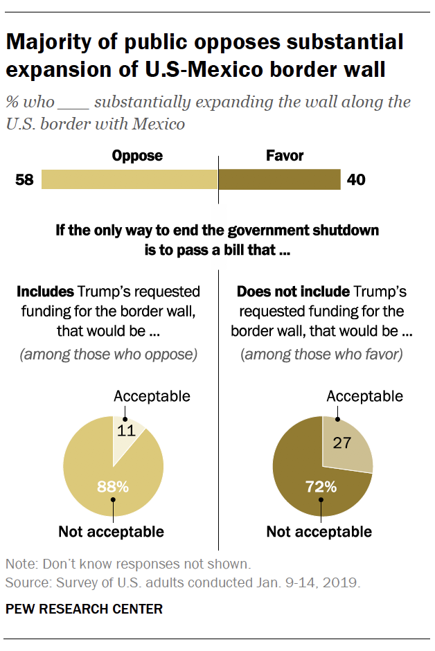Majority of public opposes substantial expansion of U.S.-Mexico border wall