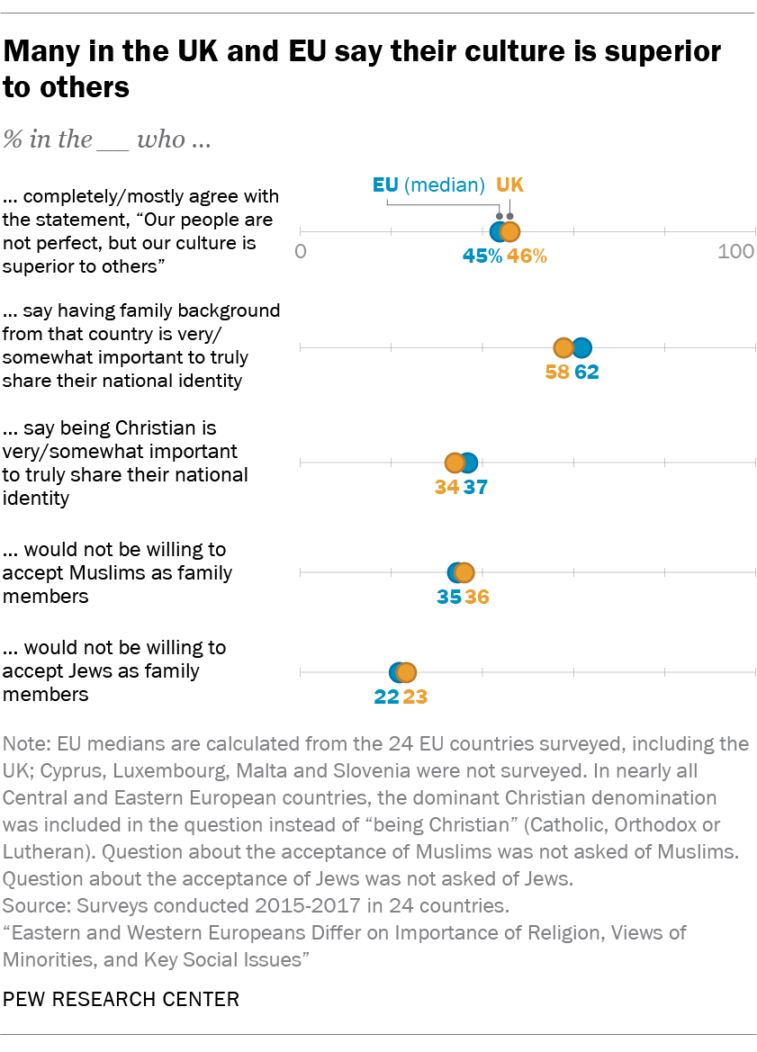 Many in the UK and EU say their culture is superior to others