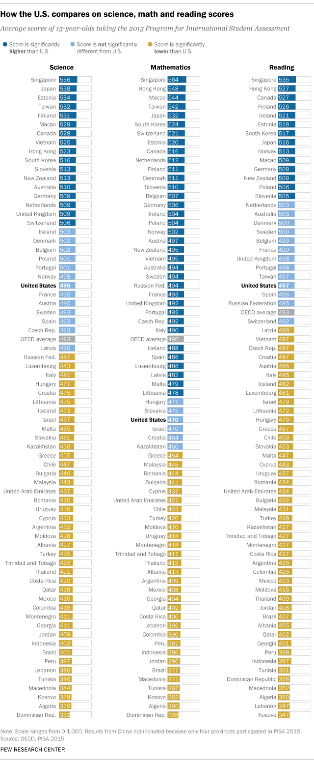How the U.S. compares on science, math and reading scores