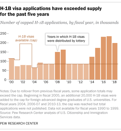 H-1B visa applications have exceeded supply for the past five years