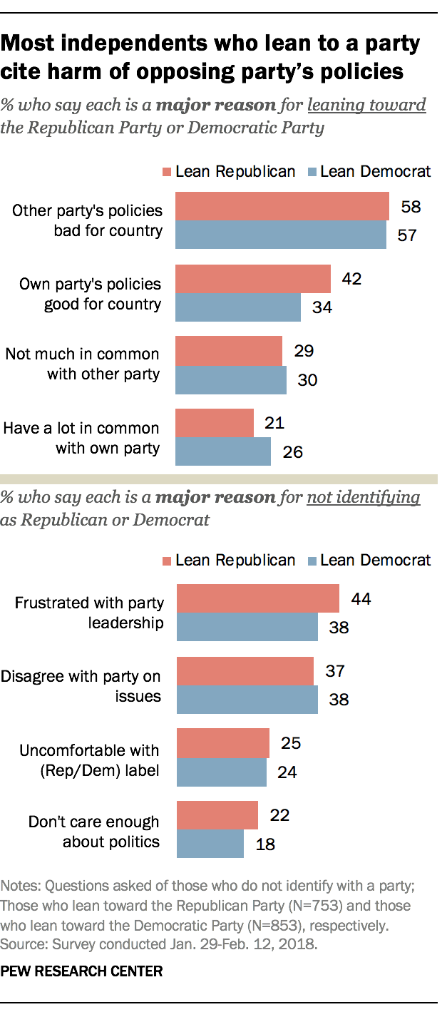 Most independents who lean to a party cite harm of opposing party's policies