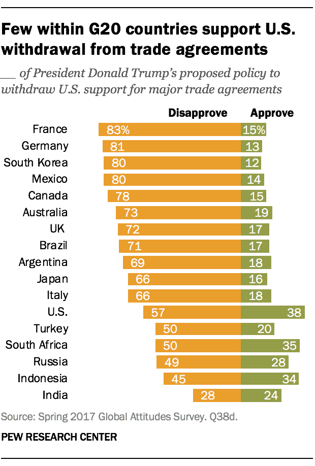 Few within G20 countries support U.S. withdrawal from trade agreements