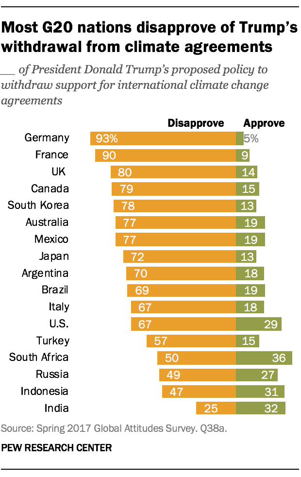 Most G20 nations disapprove of Trump's withdrawal from climate agreements