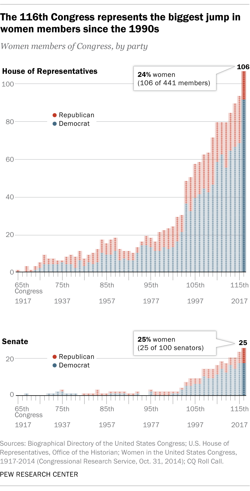 A Record Number Of Women Will Be Serving In 116th Congress