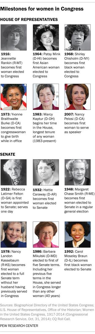 Milestones for women in Congress