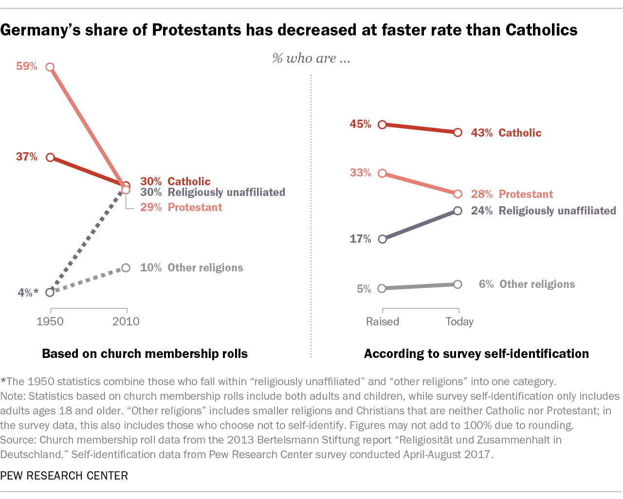 Germany's share of Protestants has decreased at a faster rate than Catholics
