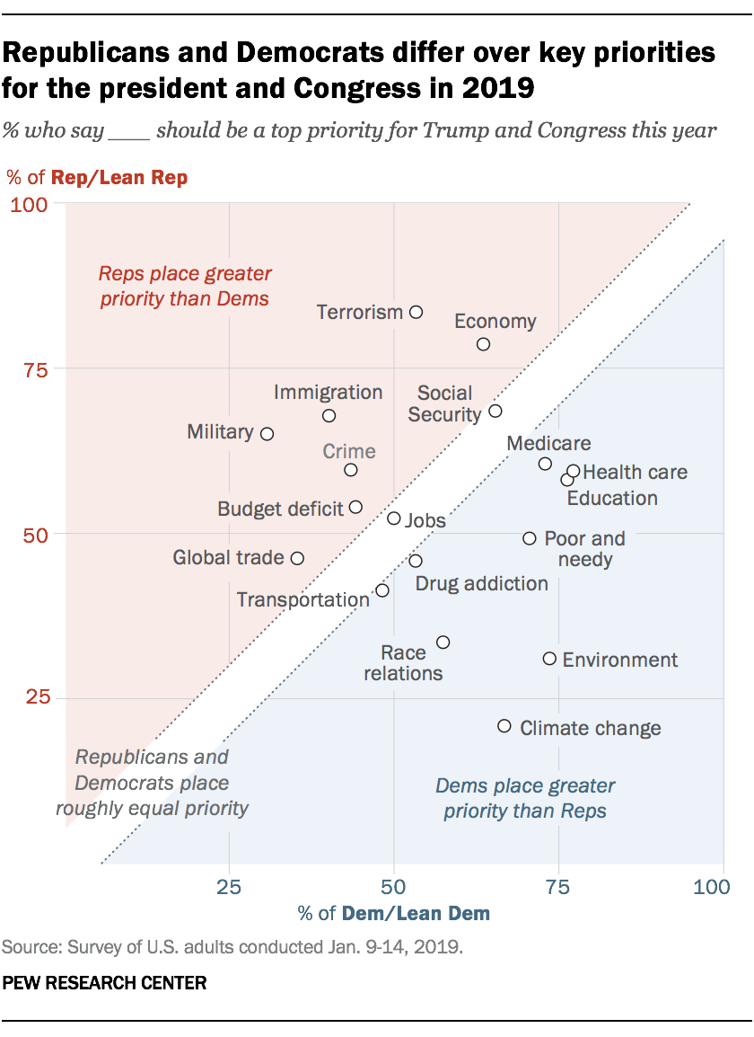 Republicans and Democrats differ over key priorities for the president and Congress in 2019