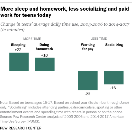More sleep and homework, less socializing and paid work for teens today