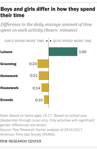 Boys and girls differ in how they spend their time