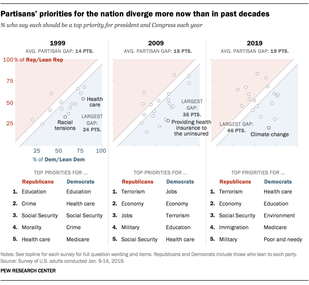 Partisans' priorities for the nation diverge more now than in past decades