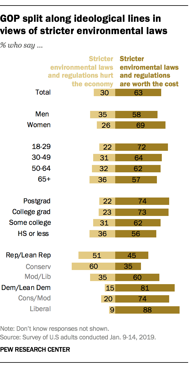 GOP split along ideological lines in views of stricter environmental laws