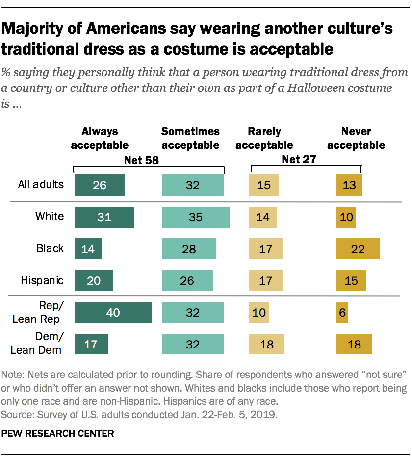 Majority of Americans say wearing another culture's traditional dress as a costume is acceptable