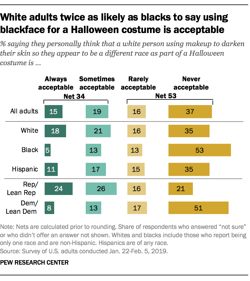 White adults twice as likely as blacks to say using blackface for a Halloween costume is acceptable